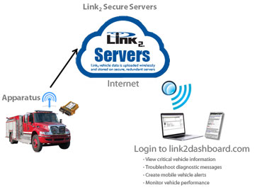 Link2 Vehicle Monitoring